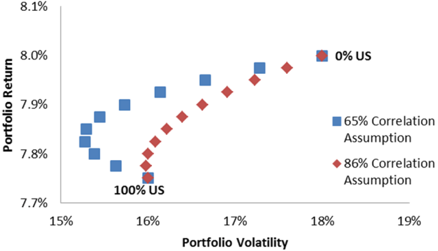 Efficient Frontier of Global Equity Portfolio by US Equity Allocation