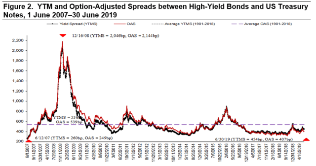 YTM and Option-Adjusted Spreads Between High-Yield Bonds and US Treasury Notes