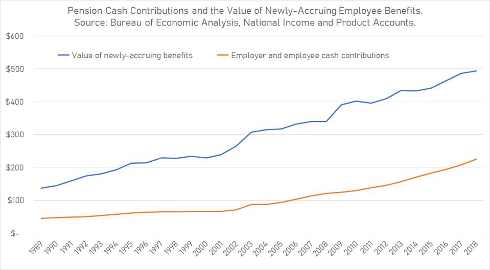 State and local government pensions receive cash contributions equal to only half the value of newly-accruing benefits, federal data show.