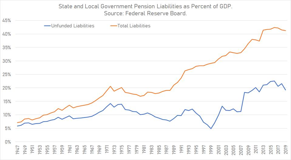 State and local government employee pension liabilities have doubled as a percent of GDP over the past three decades.