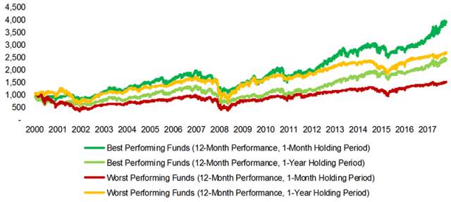 Momentum in Mutual Funds: Different Holding Patterns