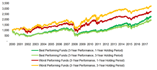 Momentum in Mutual Funds: Three-Year Performance