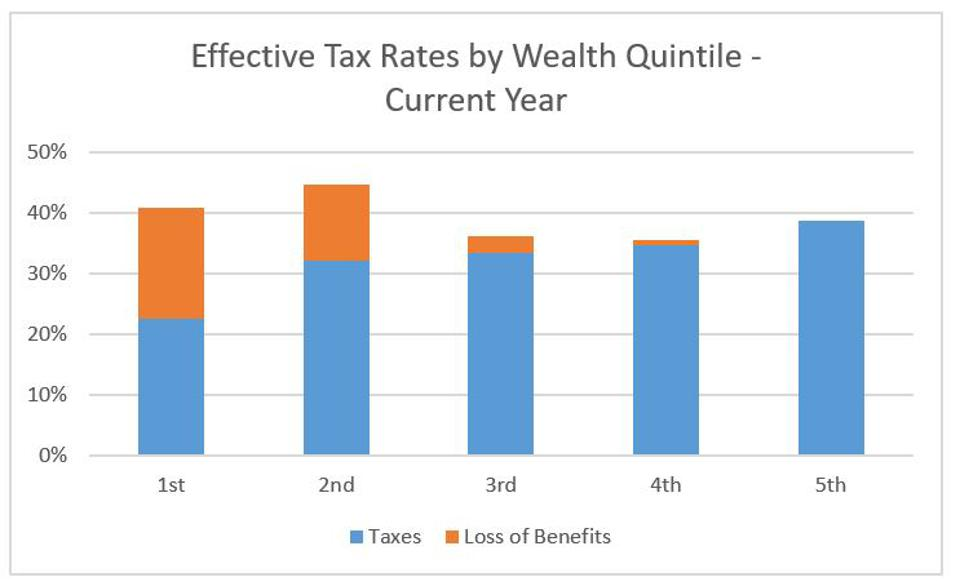 Effective tax rates by wealth quintile