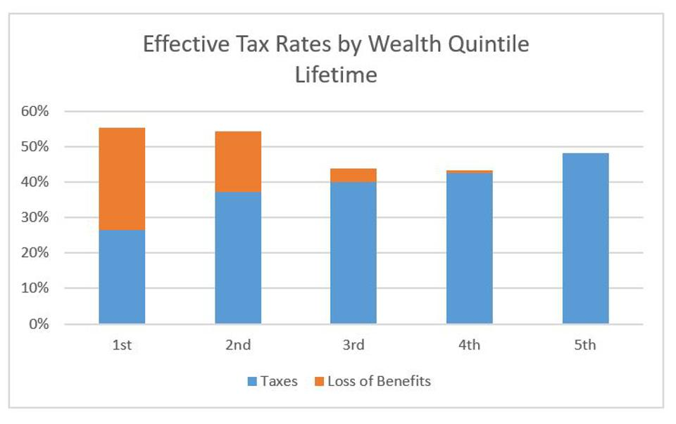Effective tax rates by wealth quintile, lifetime