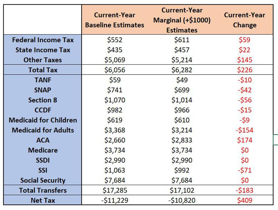 Marginal tax for lowest-wealth over-65s, current-year