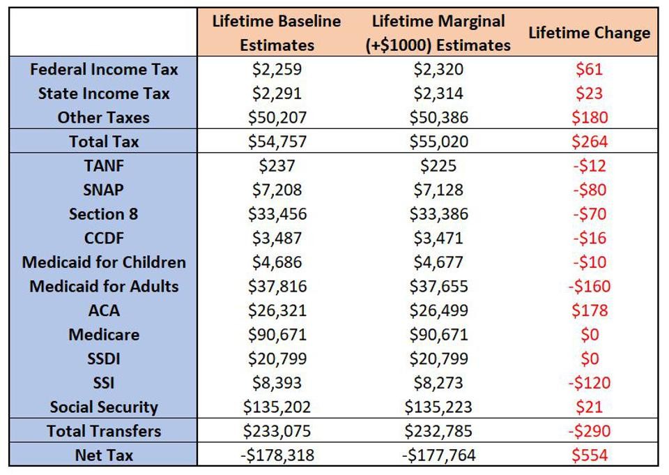 Marginal tax for lowest-wealth over-65s, lifetime