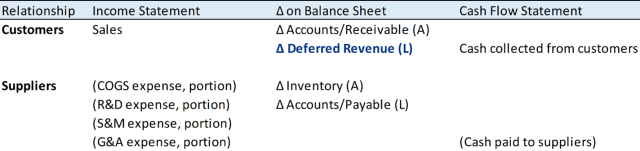 Chart of The Cash Conversion Cycle Should Include Deferred Revenue
