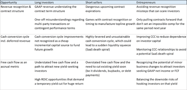 Chart depicting opportunities to different investors of CCC, revenue recognition, and cash flow