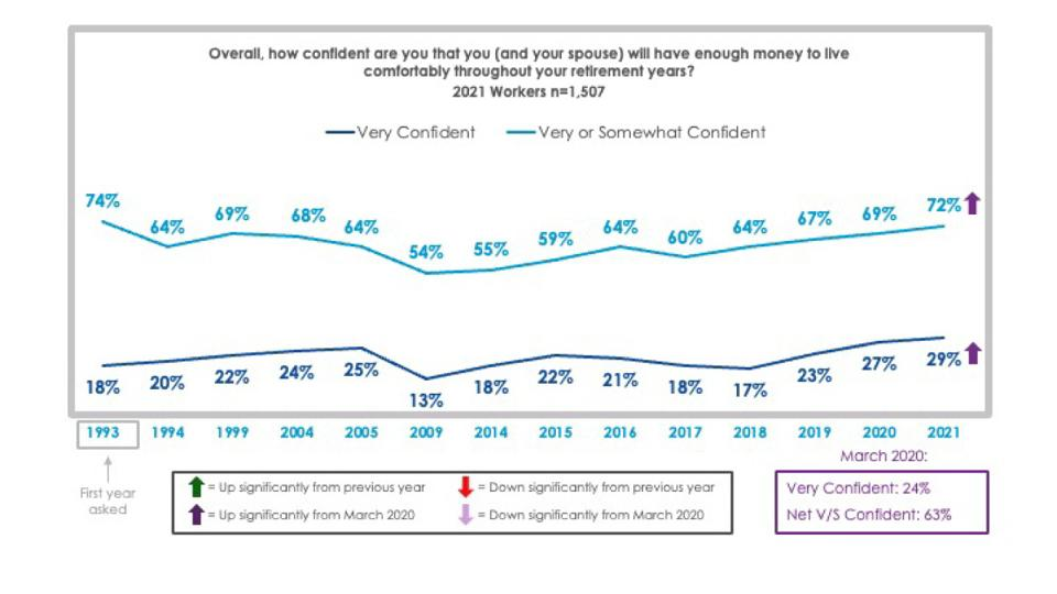 Employee Benefit Research Institute chart showing retirement confidence.