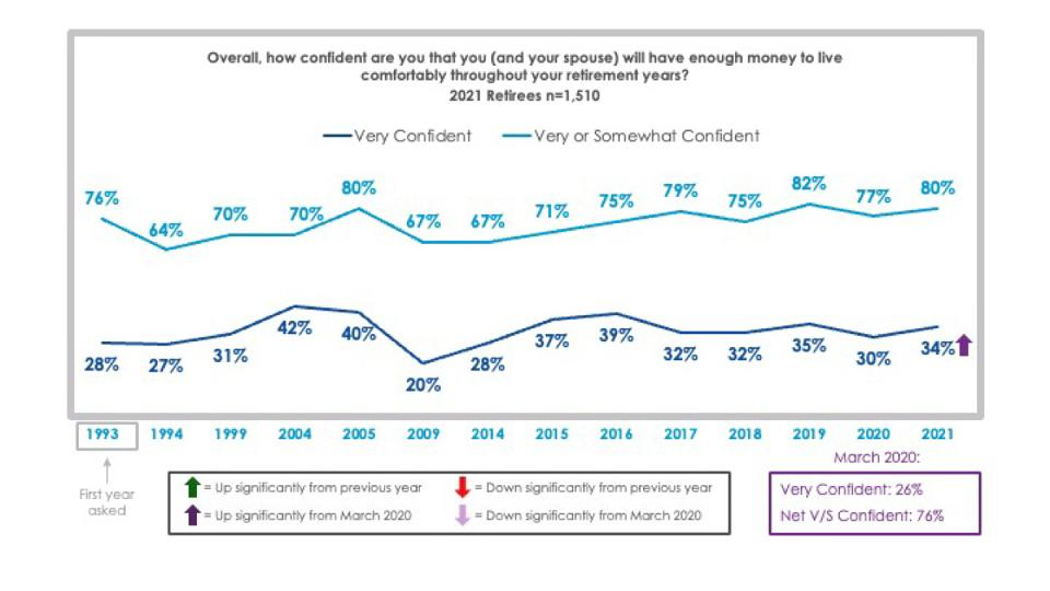 Employee Benefit Research Institute showing retirement confidence.