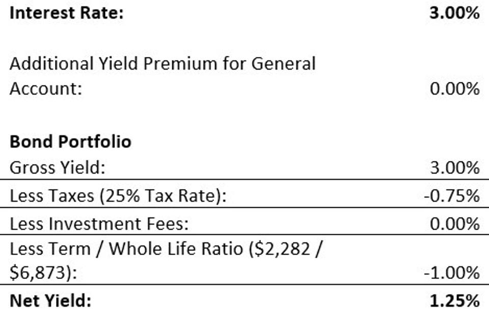 Exhibit 7.10 Whole Life Insurance Cash Value as a Fixed-Income Alternative