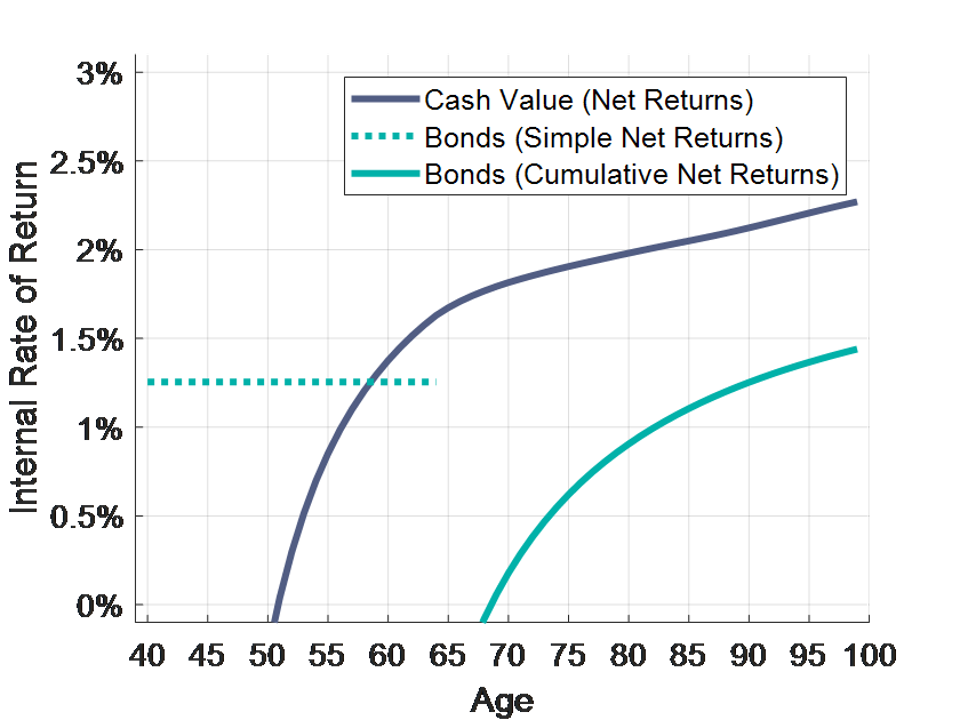Exhibit 7.11 Net Returns on Whole Life Insurance Cash Value and on Bond Investments