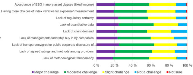 Chart showing answers to To What Extent Are the Following Aspects a Challenge to ESG Implementation for Fund and Asset Management?