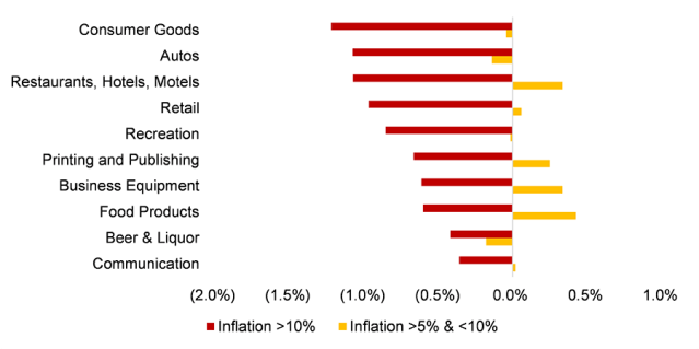 Chart showing Real Monthly US Equity Returns: 10 Worst Sectors amid High Inflation, 1947 to 2021