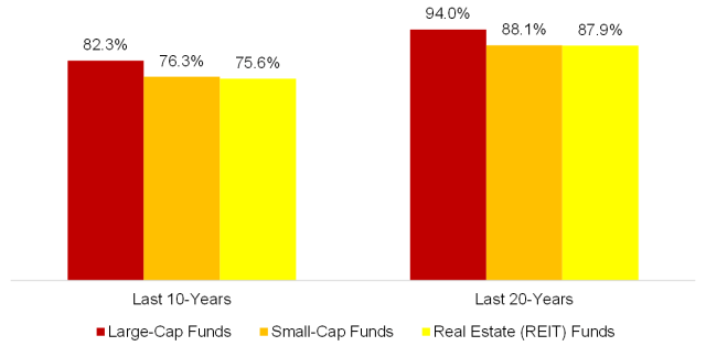 Chart showing US Equity Mutual Funds: Percent Underperforming Their Benchmarks