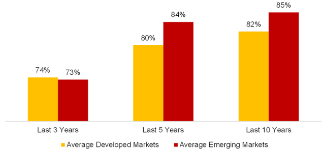 Chart showing Equity Funds Underperforming Their Benchmarks: Developed vs. Emerging Markets